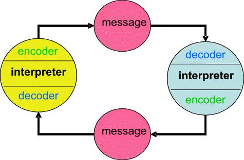 model komunikasi wilbur schramm Model-model komunikasi by:  model komunikasinya schramm wilbur scrharamm (1954) mulai mempelajari komunikasi sebagai disiplin independent.
