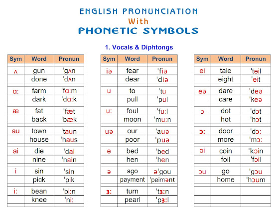 English Phonetics 01