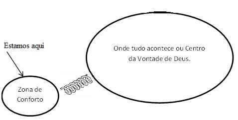 zonadeconforto
