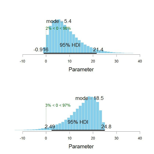 Decisions from posterior distributions: Tail probability or highest density interval?
