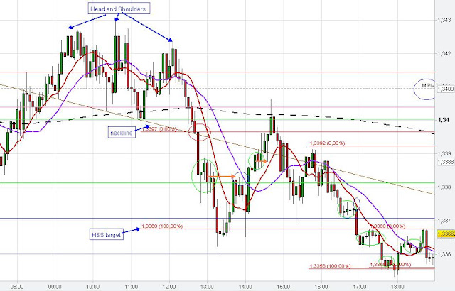 Head and Shoulders pattern,neckline,eurusd