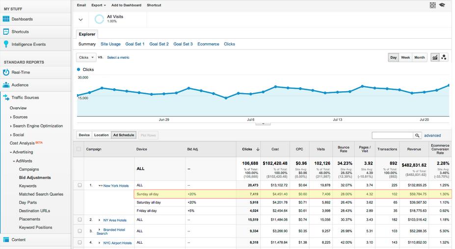Gebotsanpassung in Google Analytics
