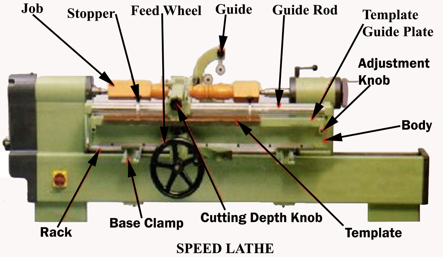 types of machine