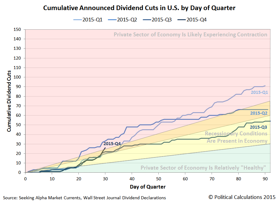 Cumulative Announced Dividend Cuts in US by Day of Quarter - 2015 - Snapshot on 2015-10-30