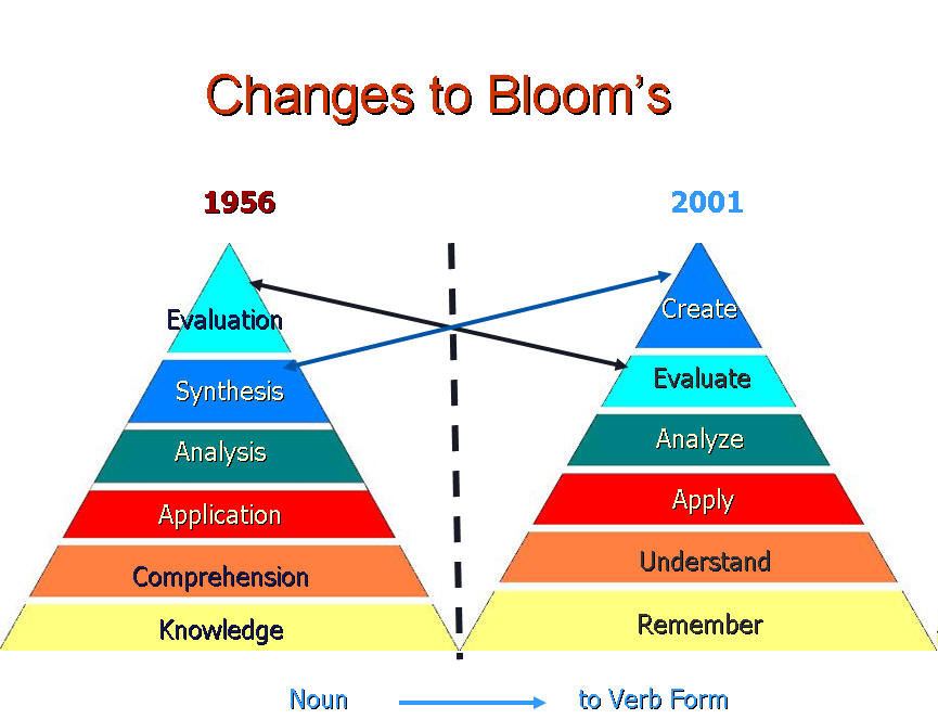 benjamin blooms cognitive taxonomy What is blooms taxonomy how does it apply to using higher order questions with differentiated instruction benjamin bloom was an educational psychologist.
