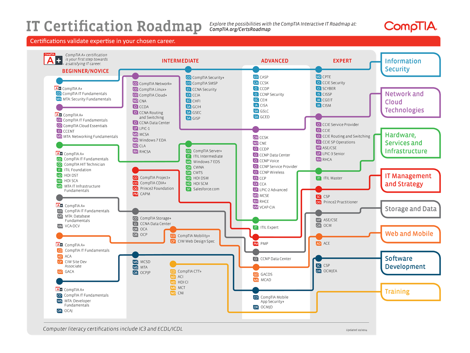 Cisncu it certification roadmap it certification roadmap posted by henry at wednesday june 17 2015 1betcityfo Image collections