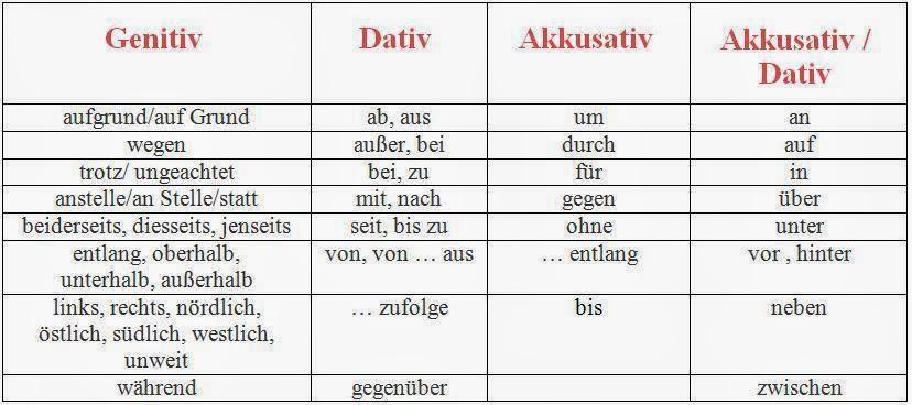 the dative case On gegenuber dativ genitiv