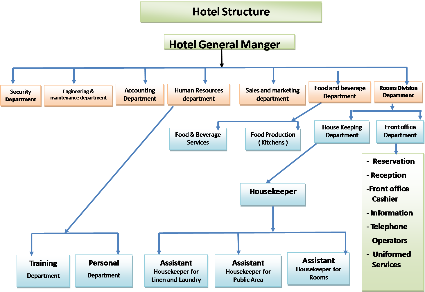functions of reservation department in hotel A computer reservation system or central reservation system (crs) is a computerized system used to store and retrieve information and conduct transactions related to air travel, hotels, car rental, or other activities.