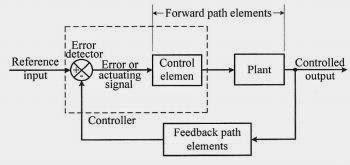Definisi dan jenis jenis sistem kendali agus budiana blog diagram blok umum sistem kendali automatik ccuart Images