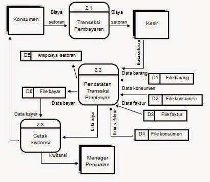 Tugas analisa perancangan sistem informasi tugas apsi diagram diagram detail 30 pengiriman barang ccuart Images