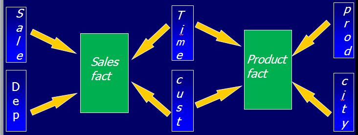 Conformed Dimensions with example