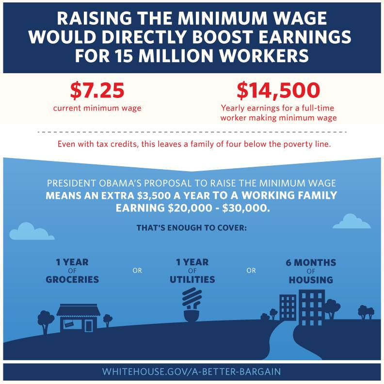 raising minimum wages Minimum wages target  raising the minimum wage to $15 is an ineffective way to fight poverty which could have disastrous unintended consequences for the.