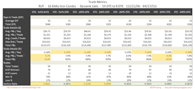 Iron Condor Trade Metrics RUT 59 DTE 16 Delta Risk:Reward Exits