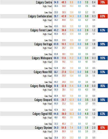 Strategic voting in Calgary Confederation, Skyview, and Centre