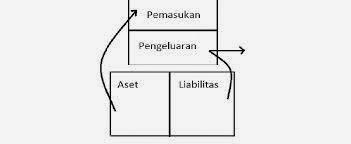 Perbedaan Aset Dan Liabilitas