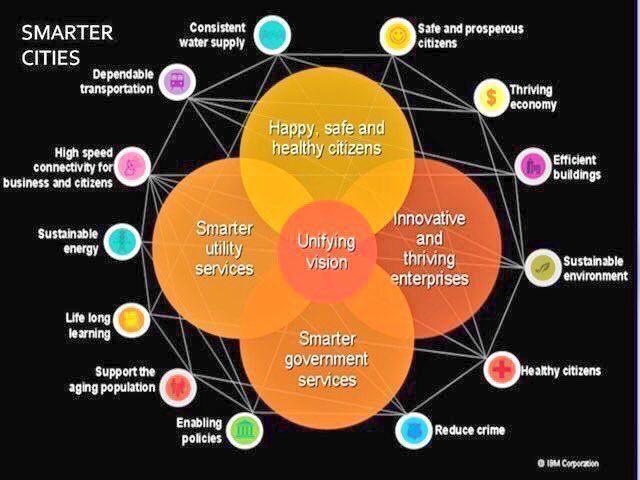 Key aspects of #smartcity