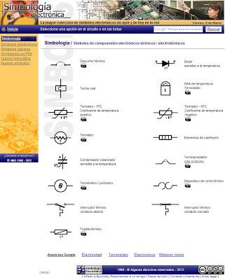 Símbolos de componentes electrónicos térmicos