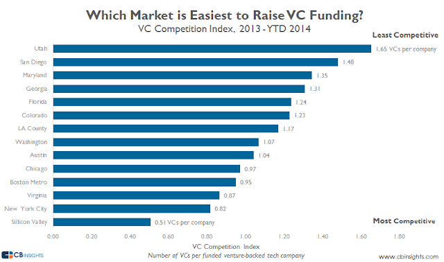 """ US States ranked by the ease of getting venture capital funding """