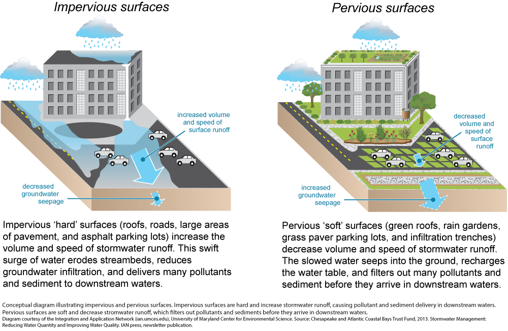 Stormwater Central
