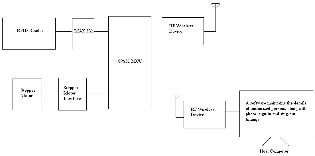 rfid based security and attendance system using 8051 block diagram for rfid based security and attendance system using rf wireless technology