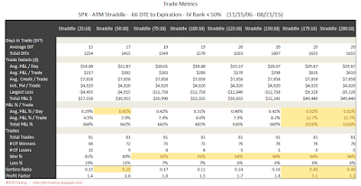 SPX Short Options Straddle Trade Metrics - 66 DTE - IV Rank < 50 - Risk:Reward 10% Exits