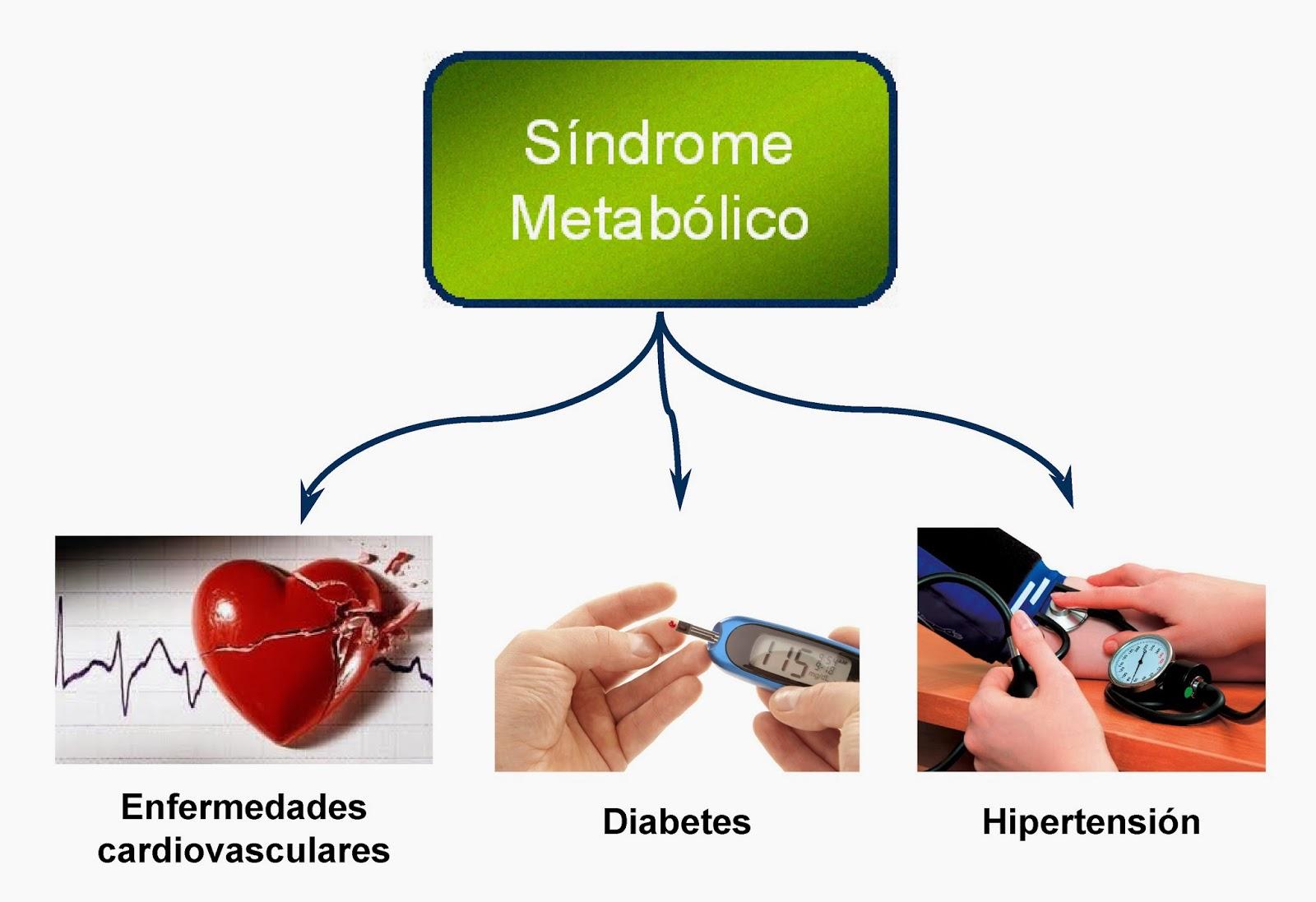 El síndrome metabólico es un grupo de factores de riesgo metabólicos