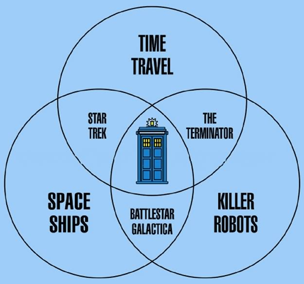 venn diagram shows dr  who is the ultimate sci