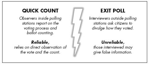 quick count dan exit poll pemilu 2014. metode quick count atau perhitungan cepat hasil pemilihan umum, hitung cepat quick count terbaru