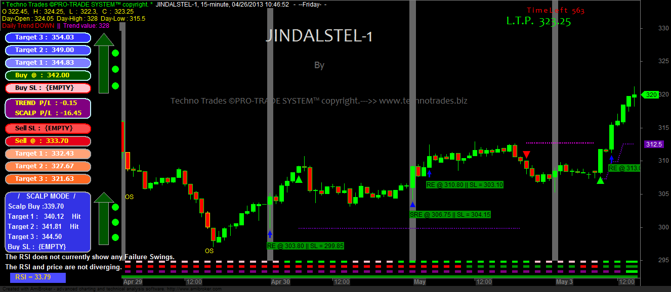 Commodity Buy Sell Signal Software For Live Trading