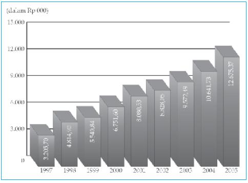 PDB per kapita Indonesia tahun 1997–2005.