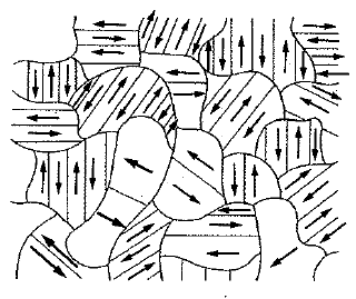 Magnetización macroscópica