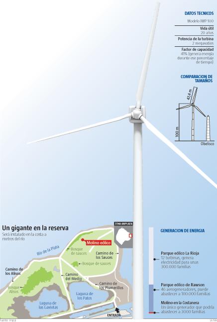proyecto eolico en buenos aires