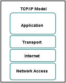 Refer to the exhibit. Which two layers of the OSI model describe the same functions as the transport and internet layers of the TCP/IP model? (Choose two.)