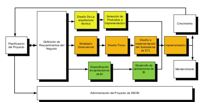 Inteligencia de negocios metodologa de kimball de dwbi datawarehousebusiness intelligence es sumamente compleja y kimball nos propone una metodologa que nos ayuda a simplificar esa complejidad urtaz Gallery