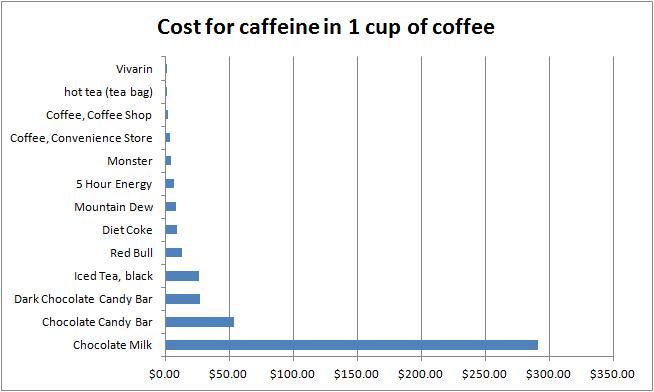 Cost of caffeine