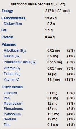 Nutrisi buah sawo