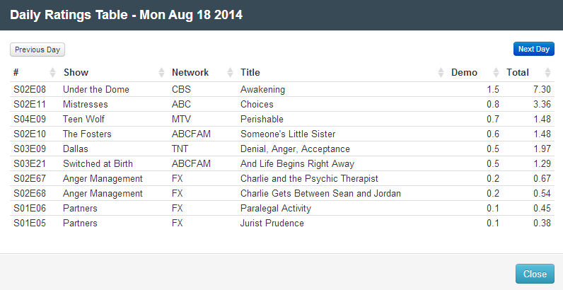 Final Adjusted TV Ratings for Monday 18th August 2014
