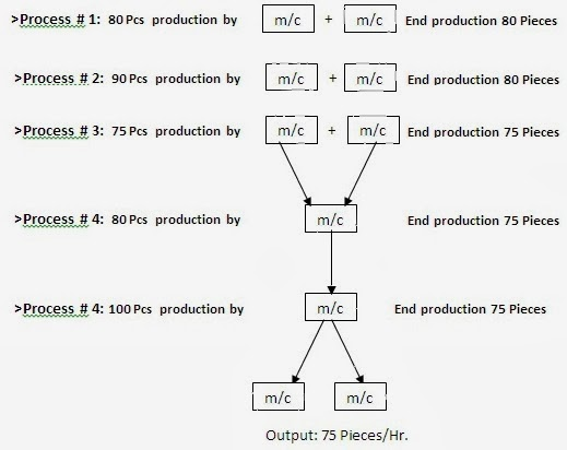 the production process of m m Many translated example sentences containing oil production process – spanish-english dictionary and search engine for spanish translations.