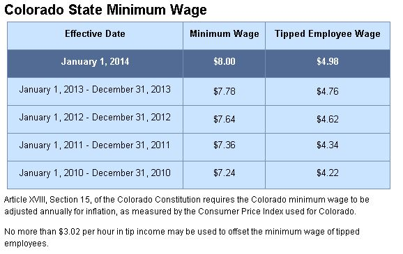 Colorado State Minimum Car Insurance