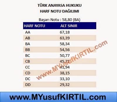 Açıköğretim Fakültesi ( AÖF ) Adalet Bölümü Türk Anayasa Hukuku Dersi Harf Notu Dağılımı