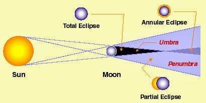 Mrs remis earth science blog 6th grade solar eclipses a solar eclipse happens when the moon blocks our view of the sun this happens when the moon is exactly between the sun and the earth ccuart