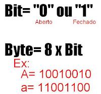 exemplo byte