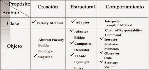 programación 5: patrones de diseño en java