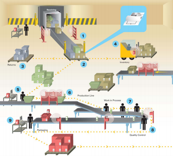 An rfid case study for air cargo supply chain management