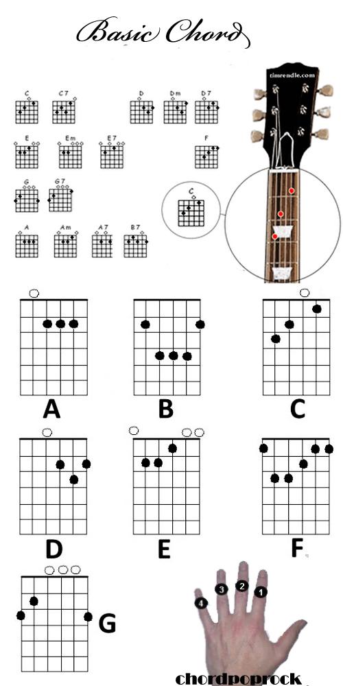 Top gitar jenis chord atau kunci dasar guitar lengkap jenis chord atau kunci dasar guitar lengkap reheart Choice Image