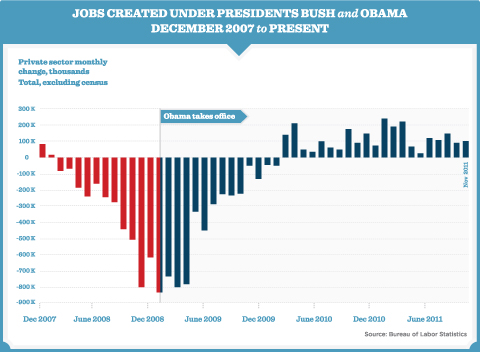 Job growth under President Obama