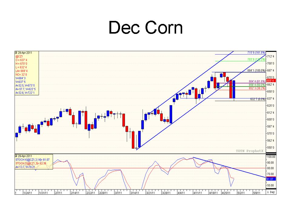 Corn futures trading strategy