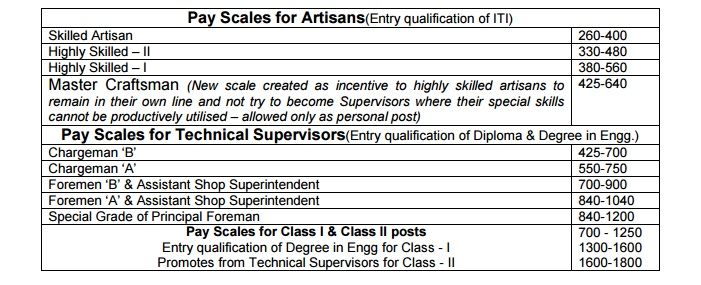 Pay Scales For Artisans