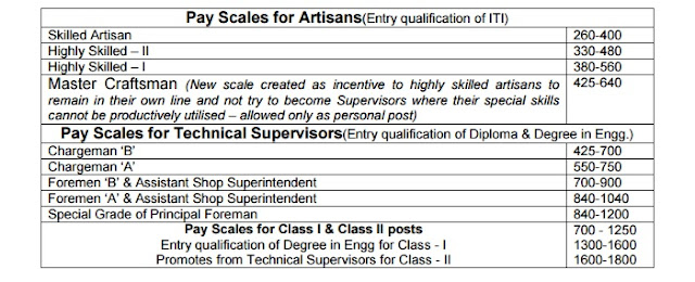 pay-scales-for-artisans
