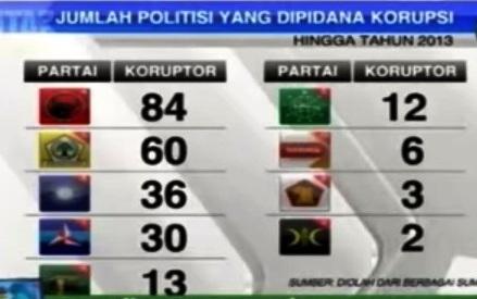 daftar partai korupsi